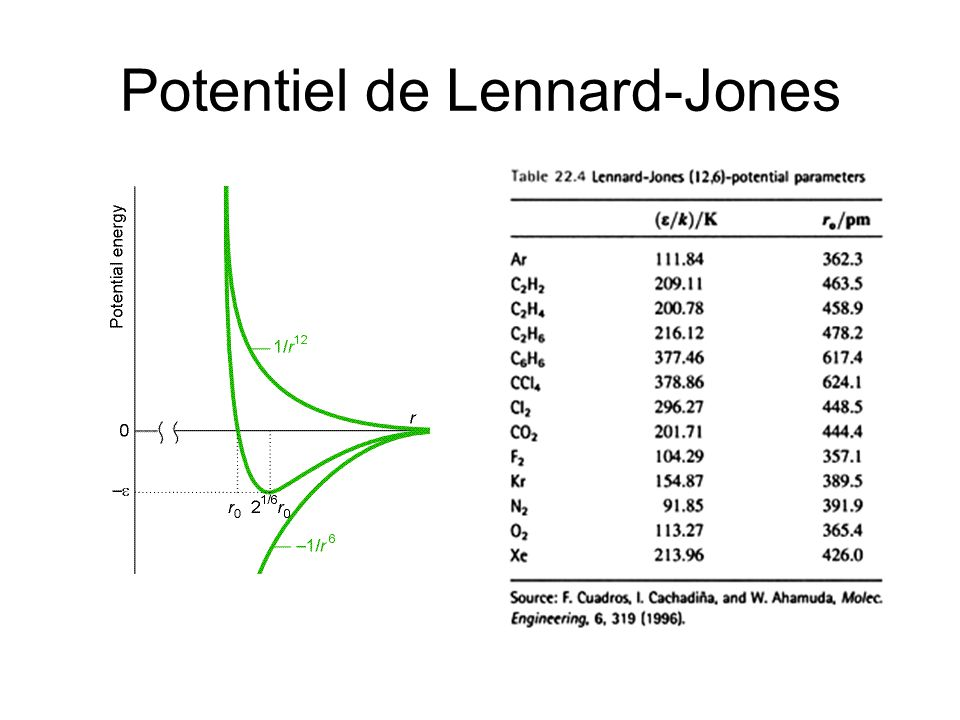 Potentiel de Lennard-Jones