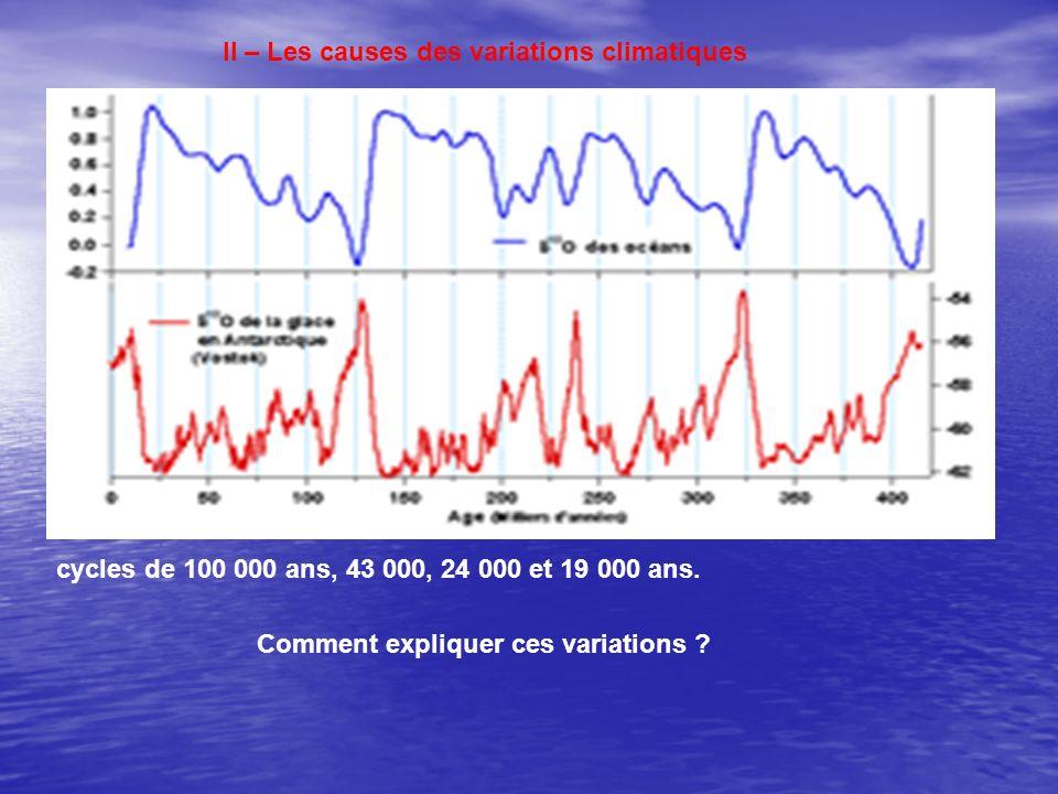 II – Les causes des variations climatiques