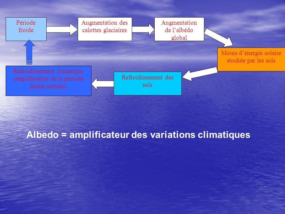 Albedo = amplificateur des variations climatiques