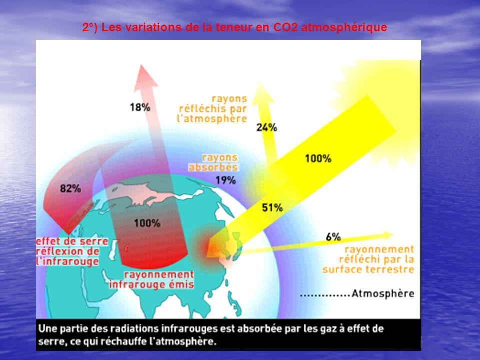 2°) Les variations de la teneur en CO2 atmosphérique