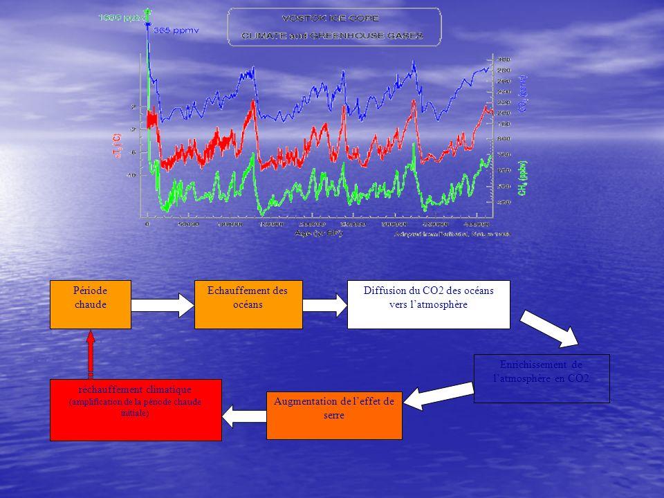 Echauffement des océans Diffusion du CO2 des océans vers l'atmosphère