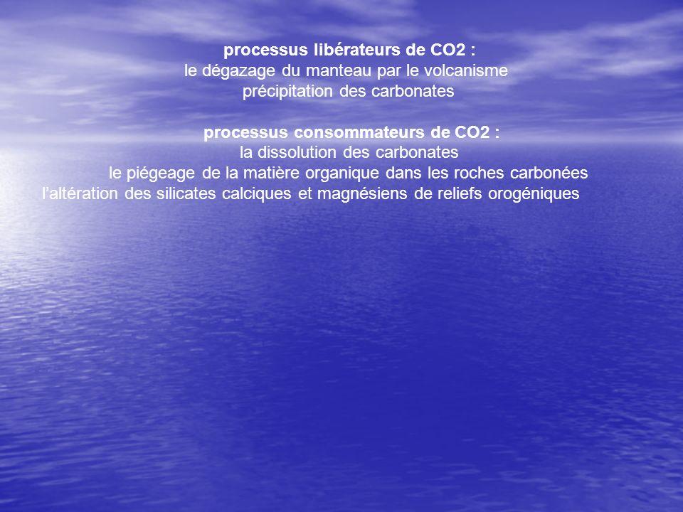 processus libérateurs de CO2 :