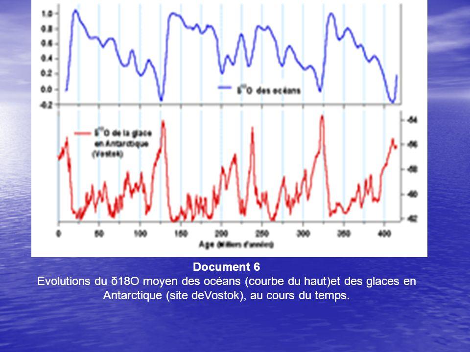 Document 6 Evolutions du δ18O moyen des océans (courbe du haut)et des glaces en Antarctique (site deVostok), au cours du temps.