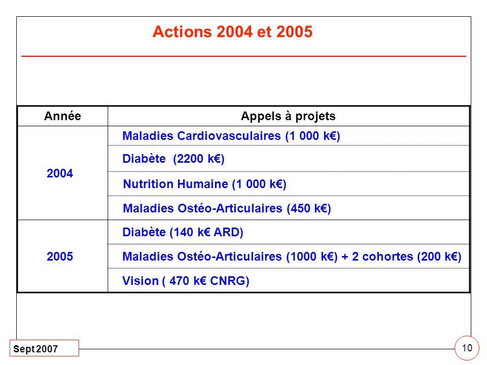 Actions 2004 et 2005 Année Appels à projets 2004