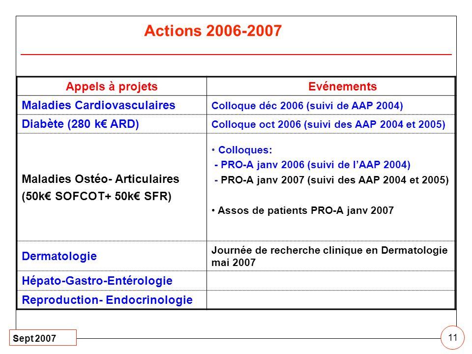 Actions 2006-2007 Appels à projets Evénements