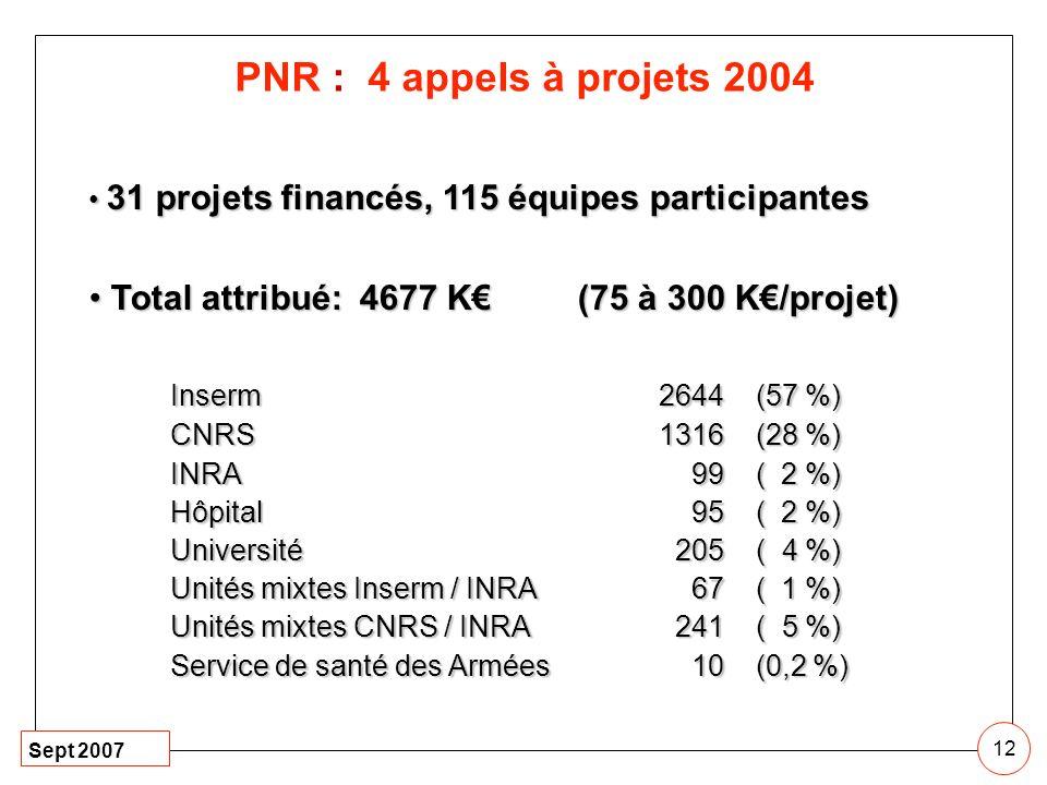 PNR : 4 appels à projets 2004 31 projets financés, 115 équipes participantes. Total attribué: 4677 K€ (75 à 300 K€/projet)