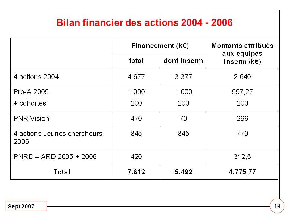Bilan financier des actions 2004 - 2006