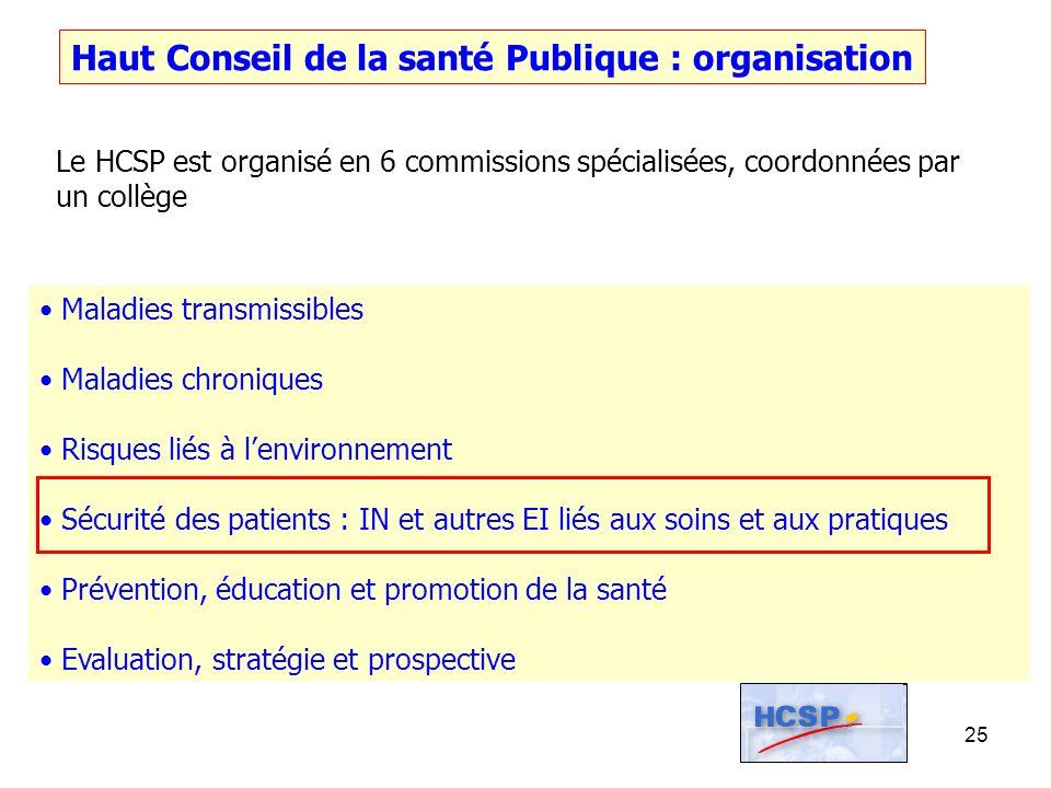 Haut Conseil de la santé Publique : organisation