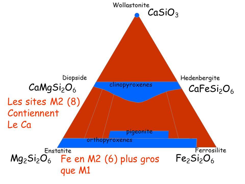 CaSiO3 CaMgSi2O6 CaFeSi2O6 Les sites M2 (8) Contiennent Le Ca Mg2Si2O6