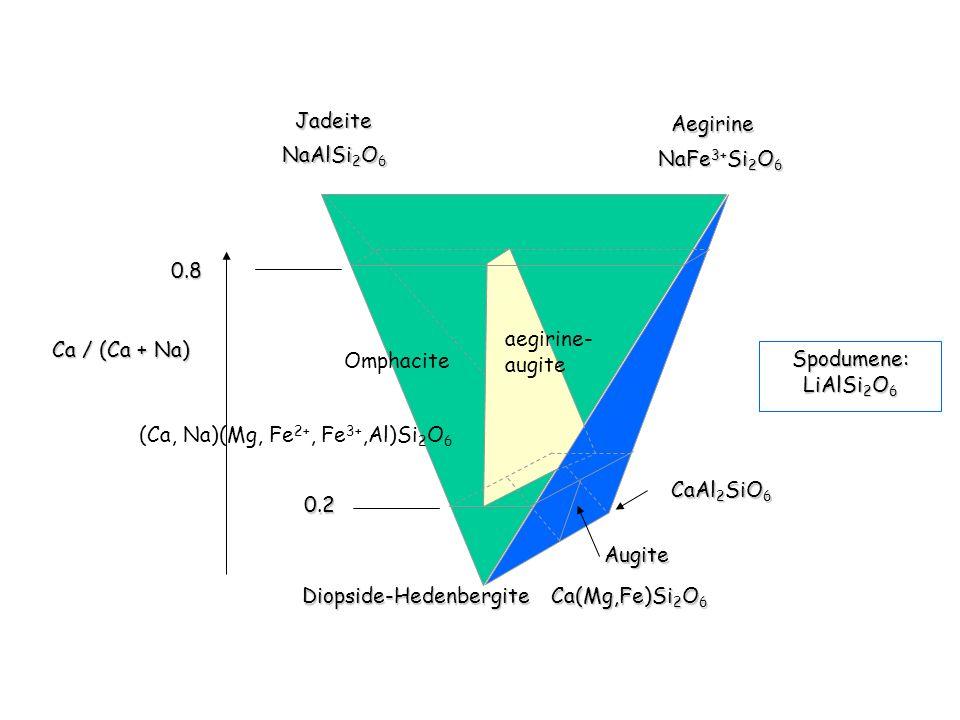 JadeiteAegirine. NaAlSi2O6. NaFe3+Si2O6. 0.8. aegirine- augite. Ca / (Ca + Na) Omphacite. Spodumene: LiAlSi2O6.