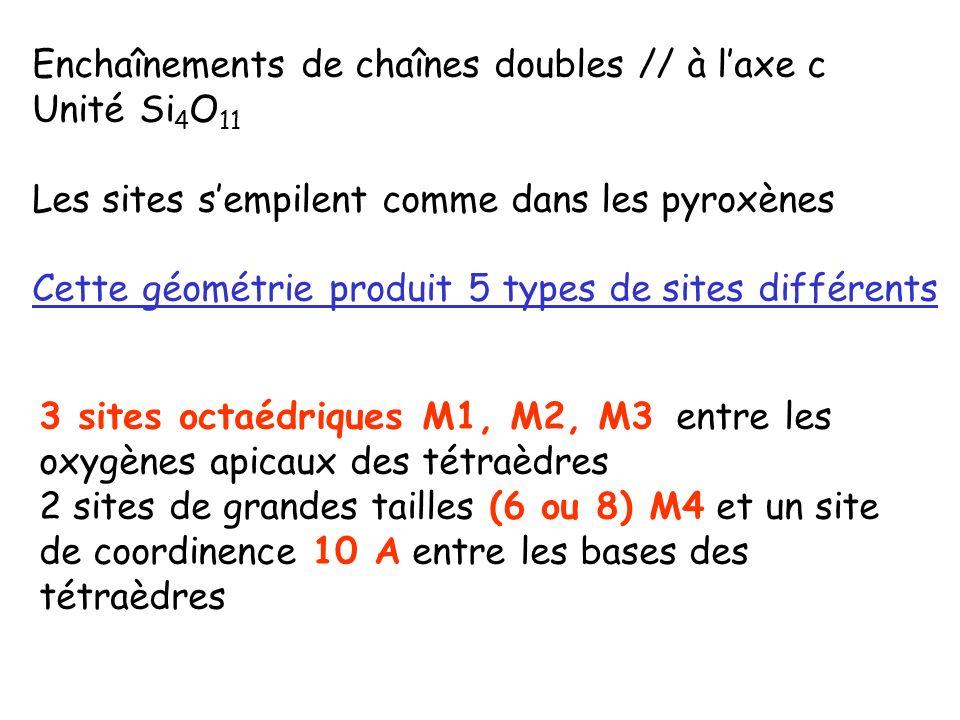 Enchaînements de chaînes doubles // à l'axe c