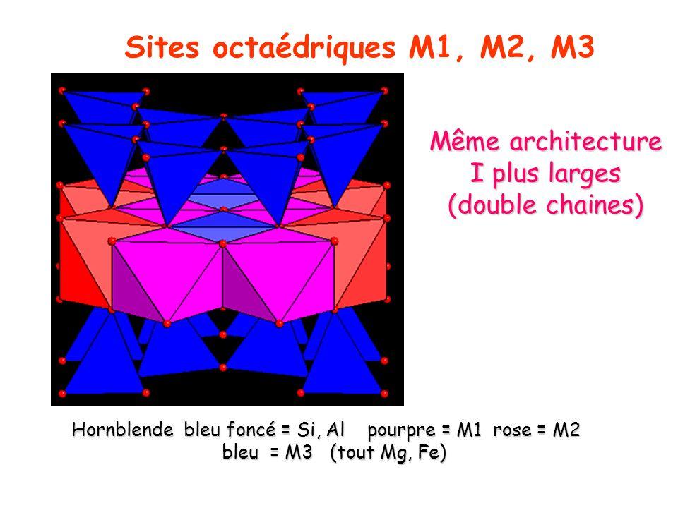 Sites octaédriques M1, M2, M3