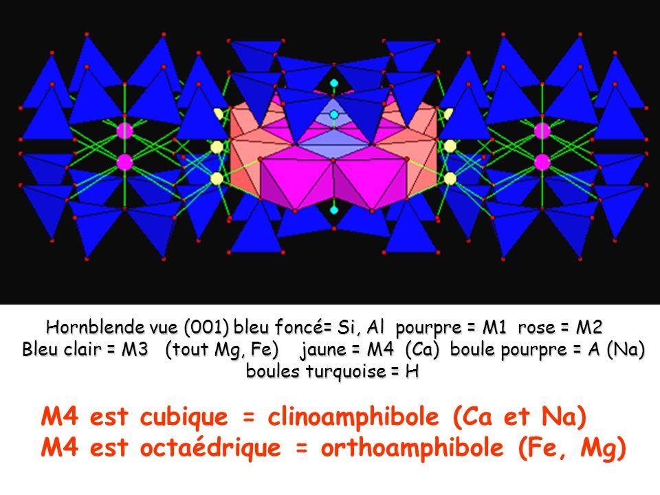 M4 est cubique = clinoamphibole (Ca et Na)