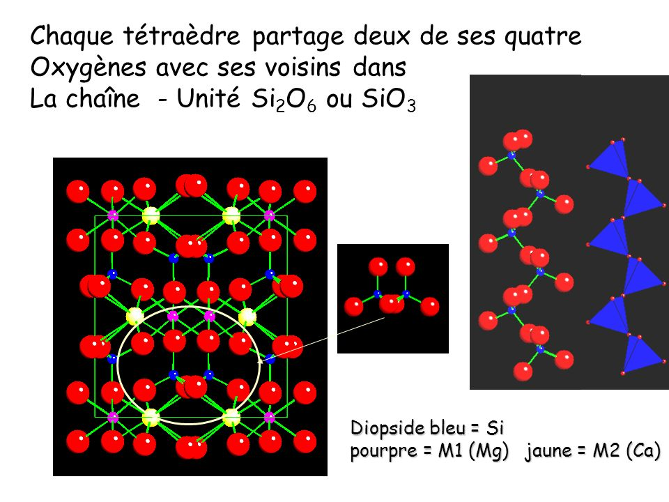 Chaque tétraèdre partage deux de ses quatre