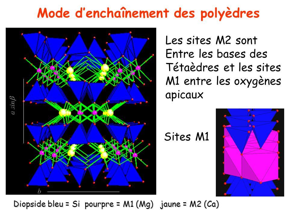 Mode d'enchaînement des polyèdres