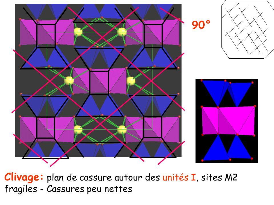 90° Clivage: plan de cassure autour des unités I, sites M2 fragiles - Cassures peu nettes