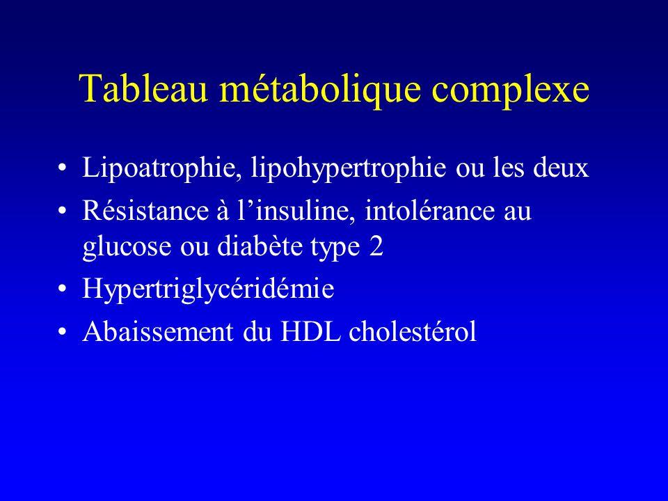 Tableau métabolique complexe