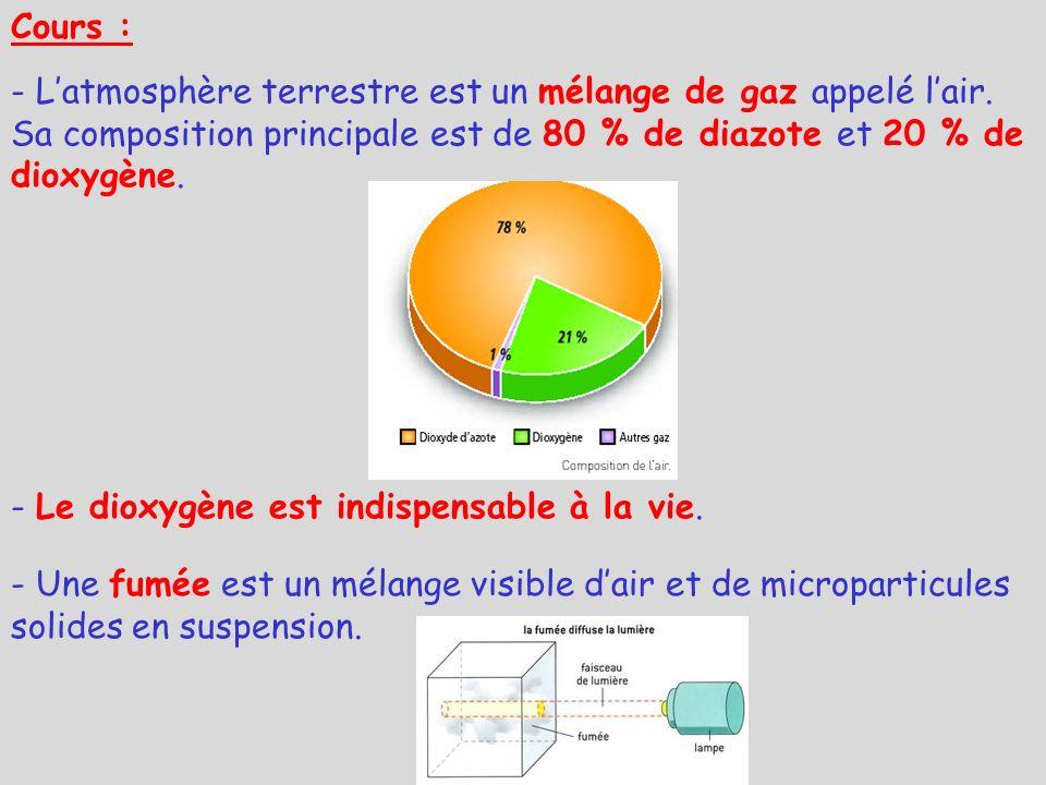 Cours : - L'atmosphère terrestre est un mélange de gaz appelé l'air. Sa composition principale est de 80 % de diazote et 20 % de dioxygène.