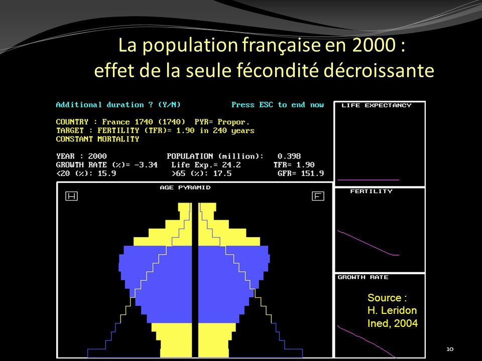 La population française en 2000 : effet de la seule fécondité décroissante