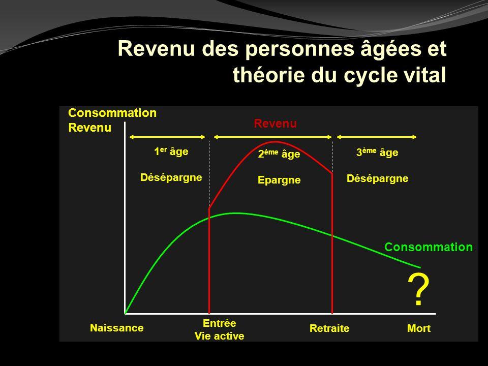 Revenu des personnes âgées et théorie du cycle vital Consommation