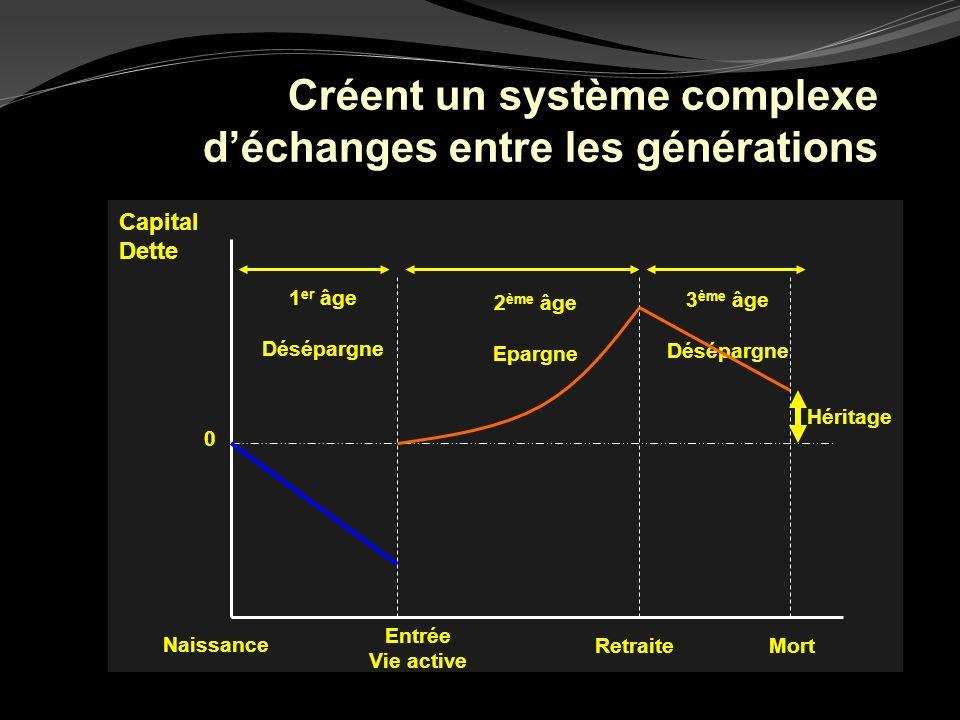 Créent un système complexe d'échanges entre les générations