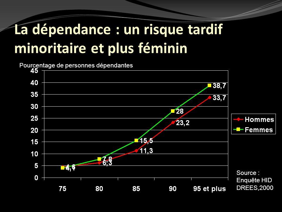 La dépendance : un risque tardif minoritaire et plus féminin