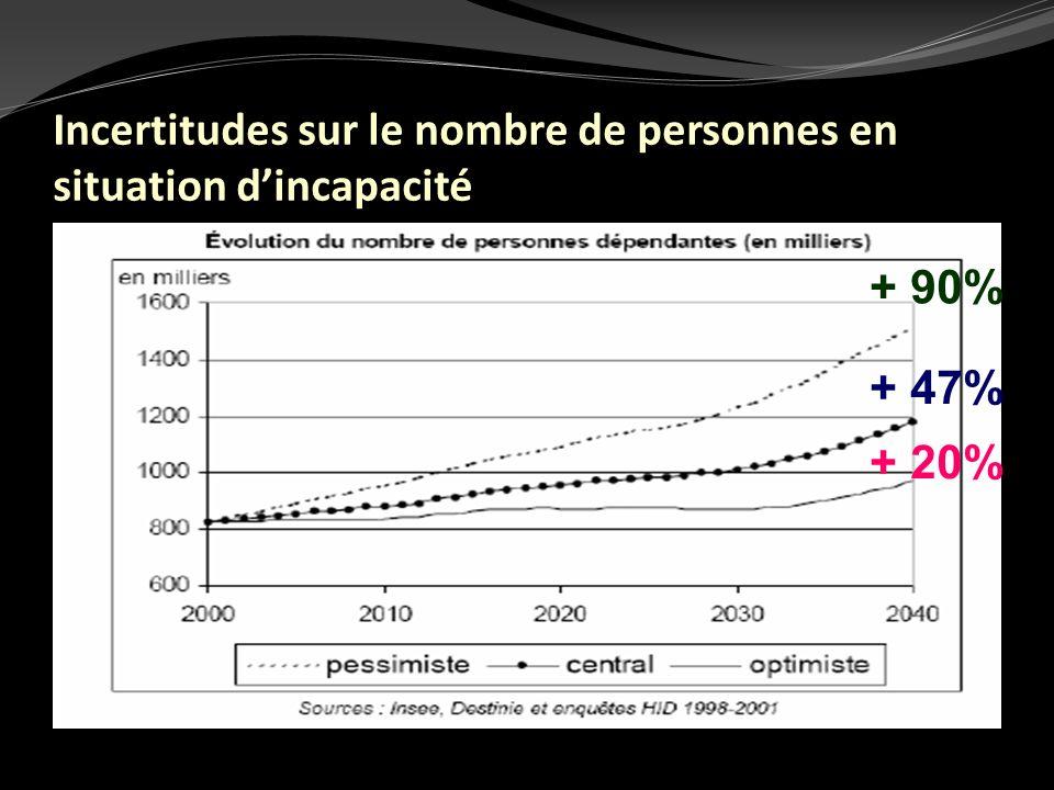 Incertitudes sur le nombre de personnes en situation d'incapacité