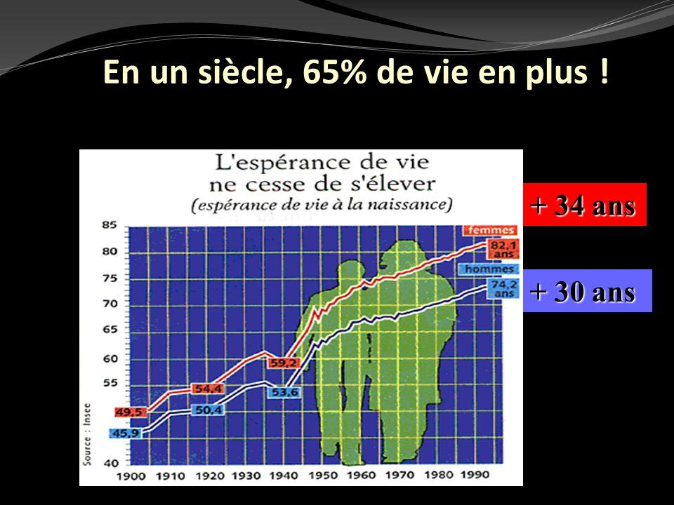 En un siècle, 65% de vie en plus !
