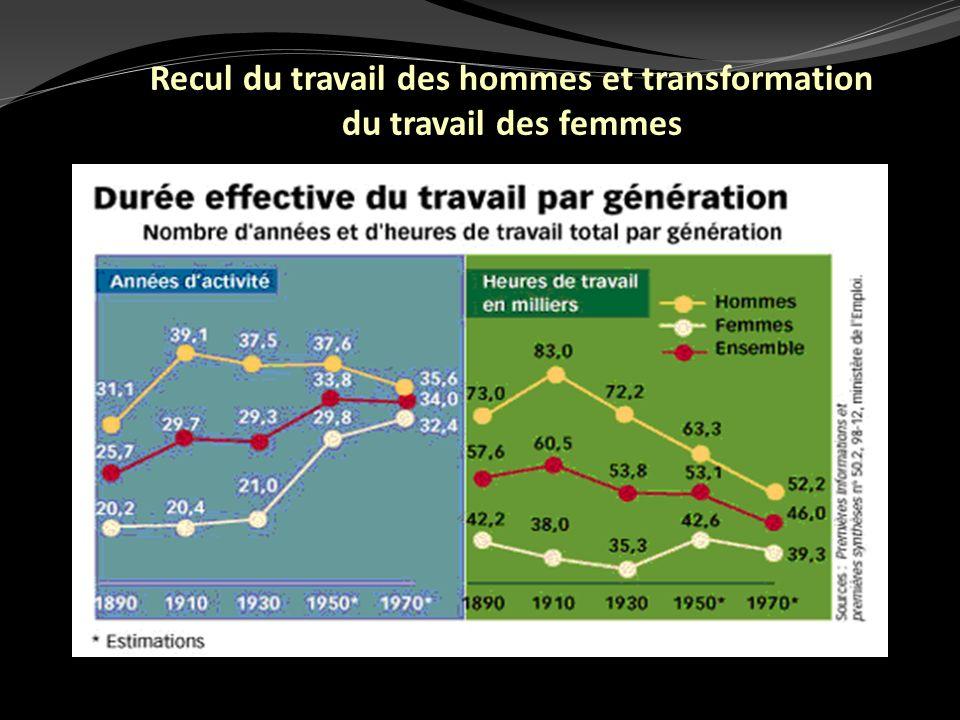 Recul du travail des hommes et transformation du travail des femmes