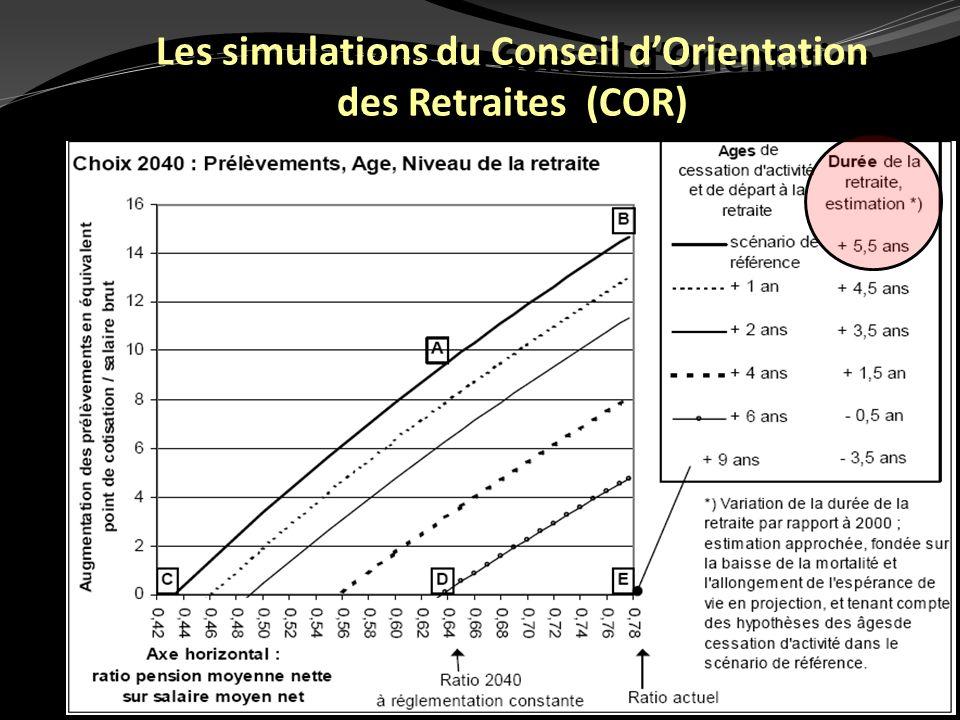 Les simulations du Conseil d'Orientation des Retraites (COR)