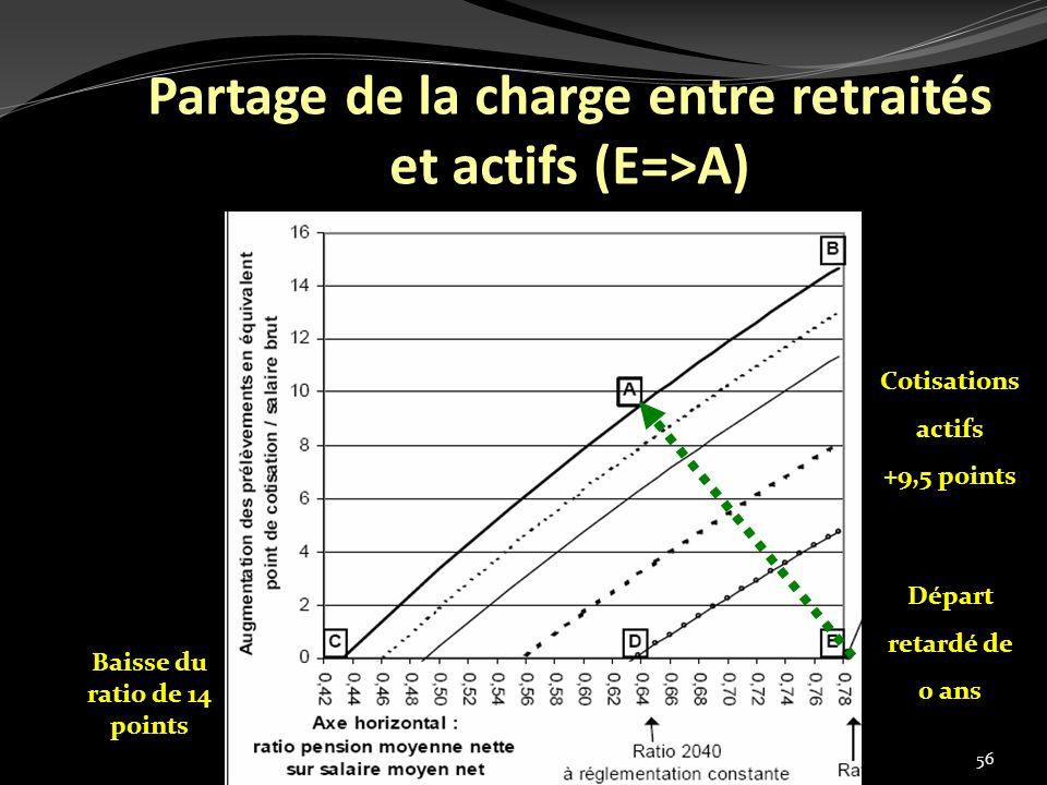 Partage de la charge entre retraités et actifs (E=>A)
