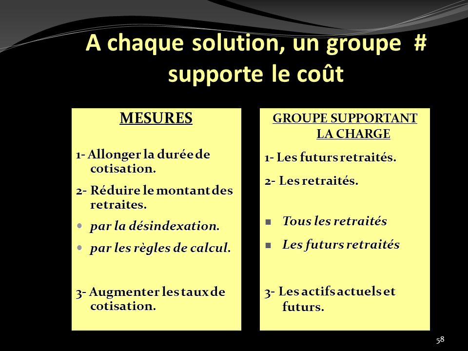 A chaque solution, un groupe # supporte le coût