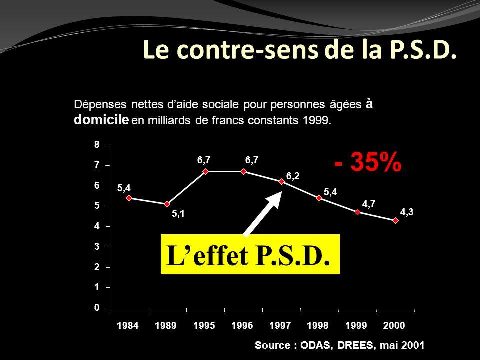 Le contre-sens de la P.S.D.