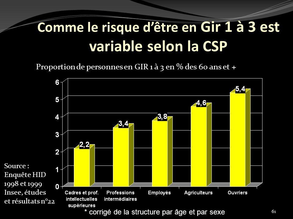 Comme le risque d'être en Gir 1 à 3 est variable selon la CSP