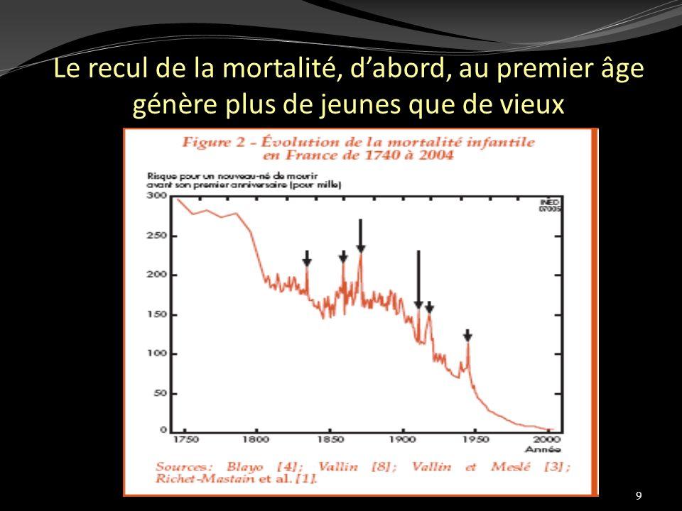 Le recul de la mortalité, d'abord, au premier âge génère plus de jeunes que de vieux