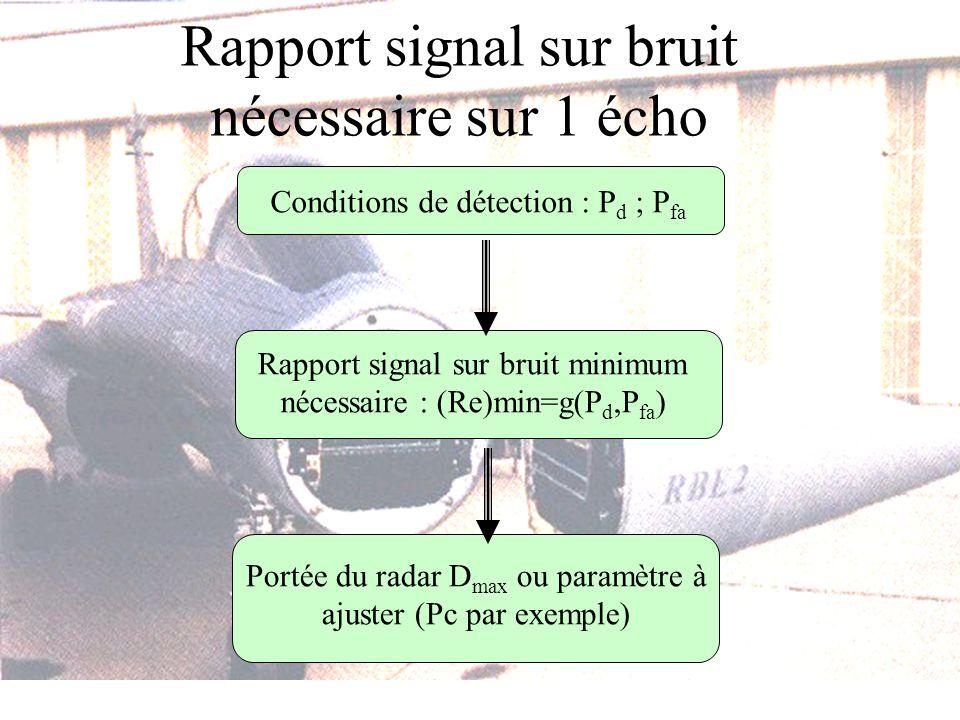 Rapport signal sur bruit nécessaire sur 1 écho