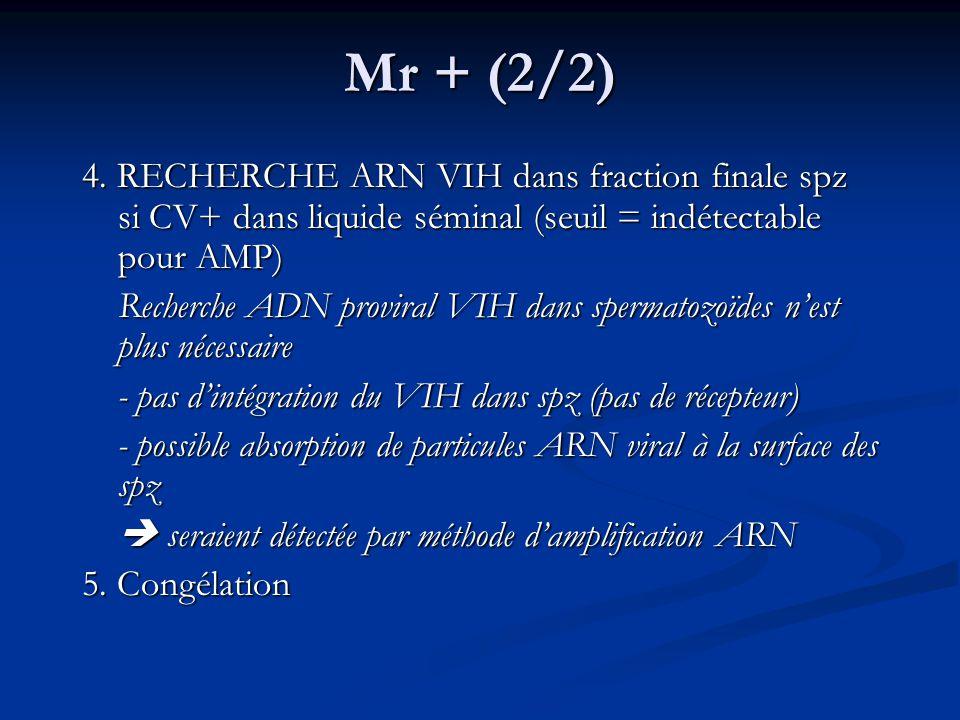 Mr + (2/2) 4. RECHERCHE ARN VIH dans fraction finale spz si CV+ dans liquide séminal (seuil = indétectable pour AMP)