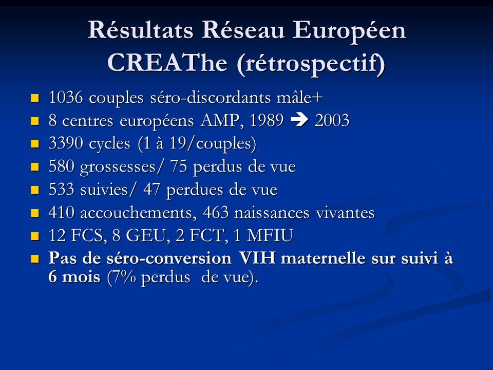 Résultats Réseau Européen CREAThe (rétrospectif)