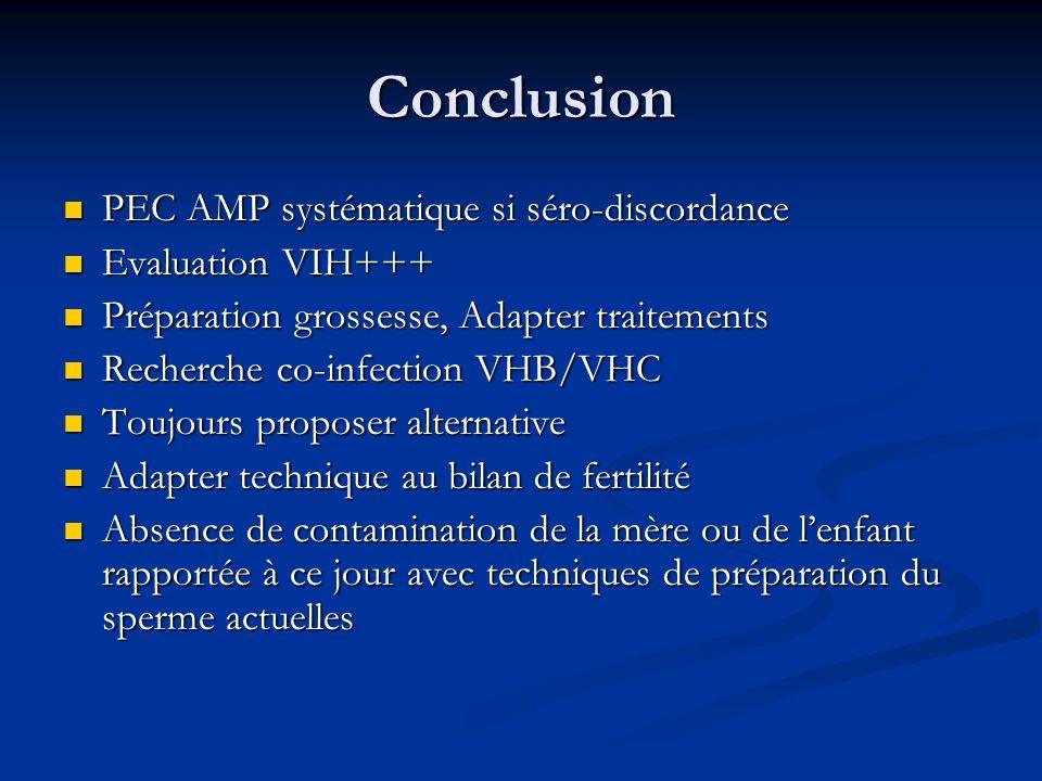 Conclusion PEC AMP systématique si séro-discordance Evaluation VIH+++