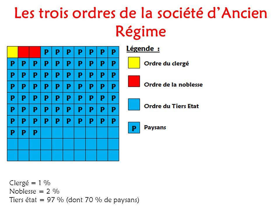 Les trois ordres de la société d'Ancien Régime