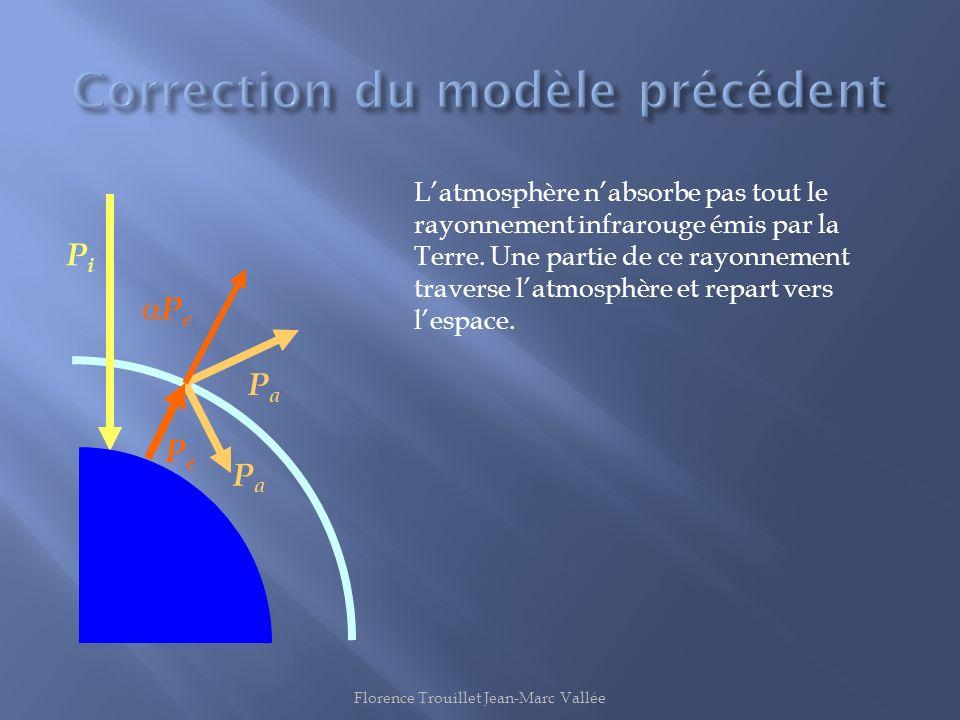 Correction du modèle précédent