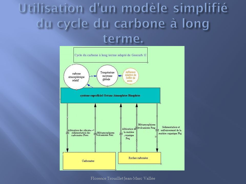 Utilisation d un modèle simplifié du cycle du carbone à long terme.