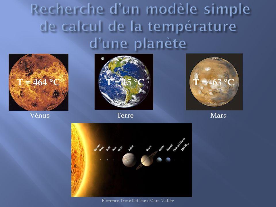 Recherche d'un modèle simple de calcul de la température d'une planète