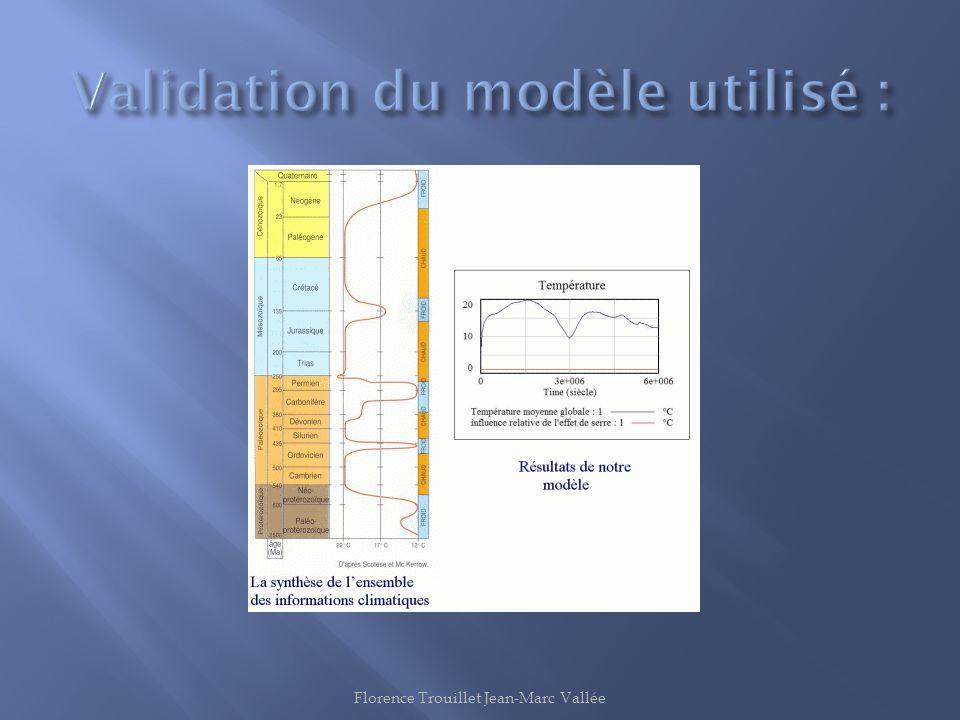 Validation du modèle utilisé :