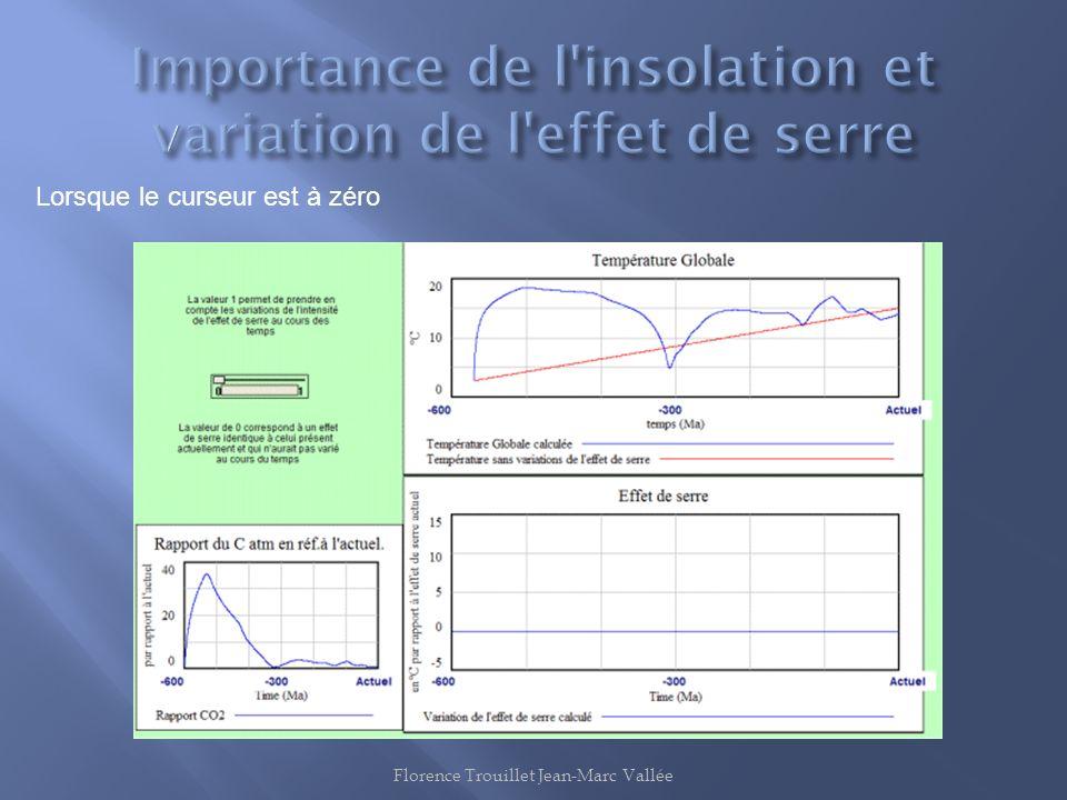 Importance de l insolation et variation de l effet de serre