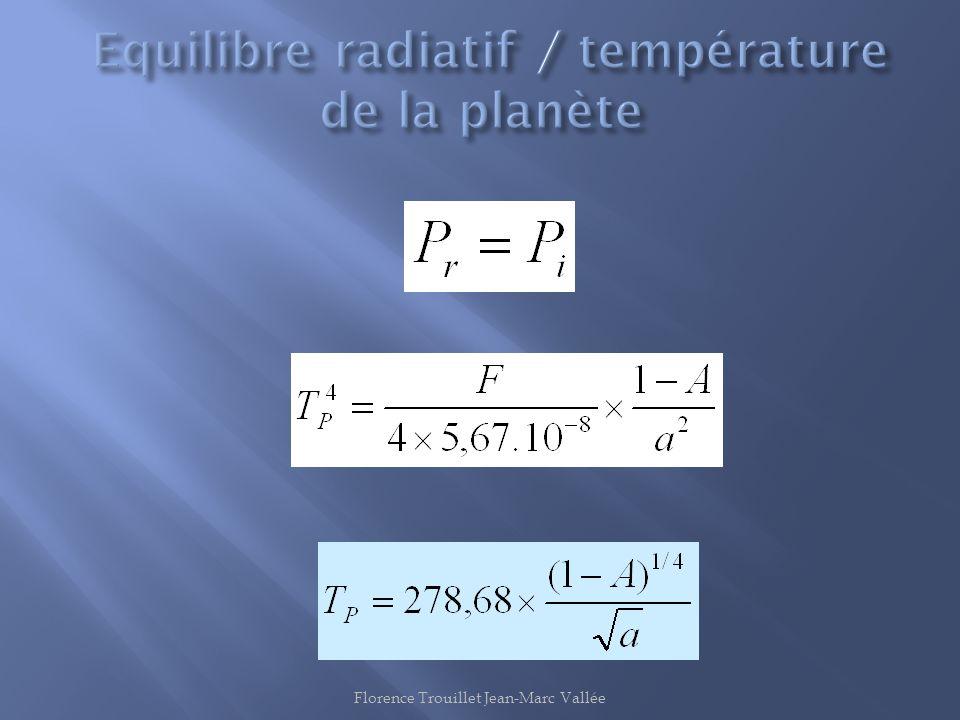 Equilibre radiatif / température de la planète