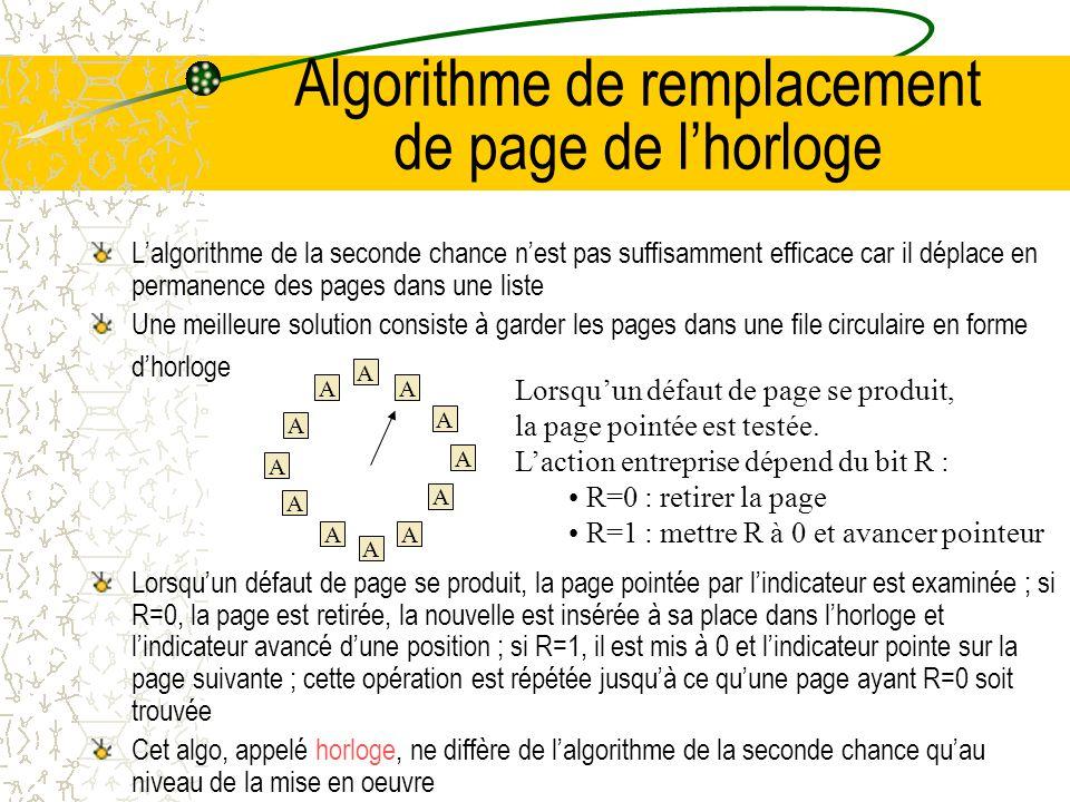 Algorithme de remplacement de page de l'horloge