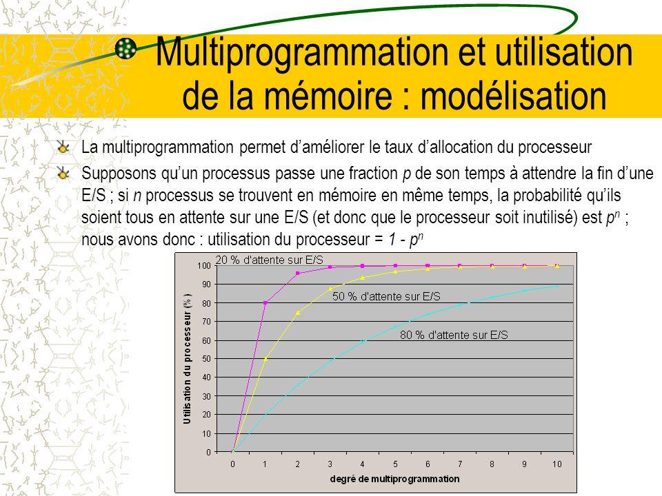 Multiprogrammation et utilisation de la mémoire : modélisation