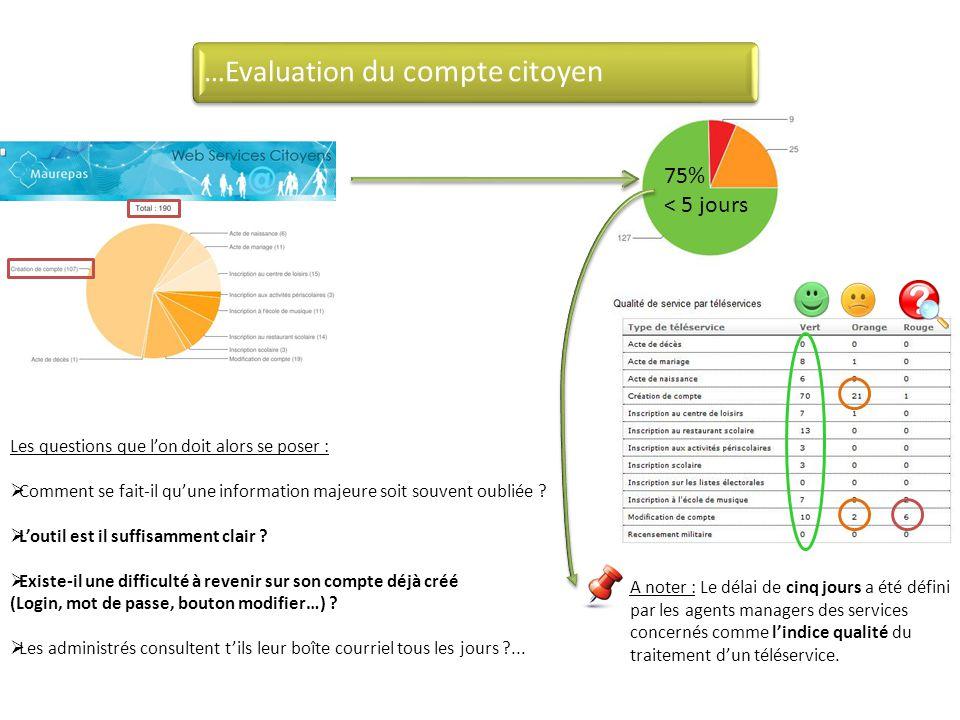 …Evaluation du compte citoyen