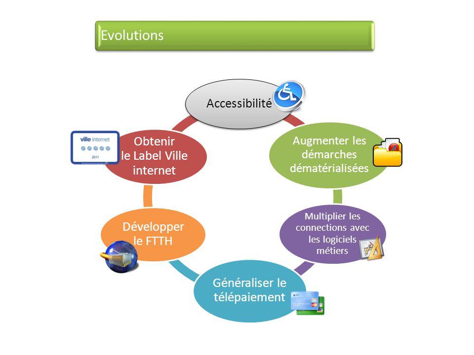 Evolutions Accessibilité Généraliser le télépaiement